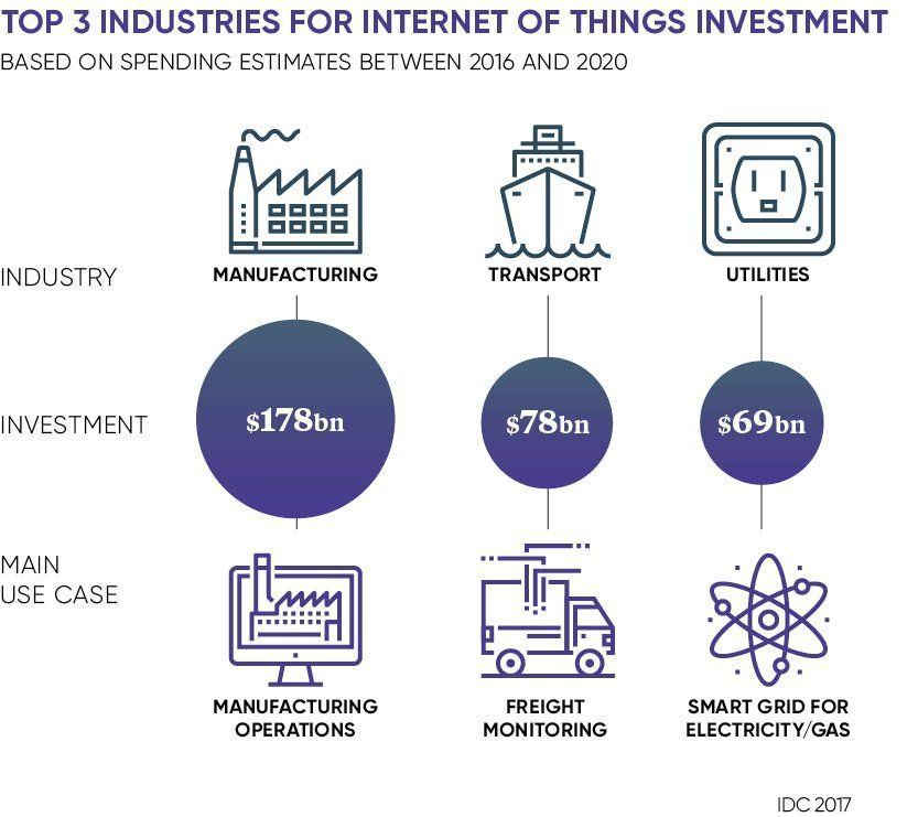 Internet of things shaking up product production - Top 3 Industries for #InternetOfThings Investment.  https:// buff.ly/2FBmlOY  &nbsp;   @raconteur @IDC @infobeans via @antgrasso #IoT #IIoT #Manufacturing #Transportation #Utilities #DigitalTransformation<br>http://pic.twitter.com/IVK19GvzgD