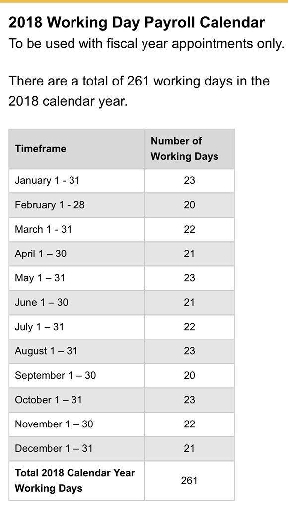 The Faction On Twitter False There Are 21 75 Average Work Days Per Month Per Year In 2018 261 12 21 75