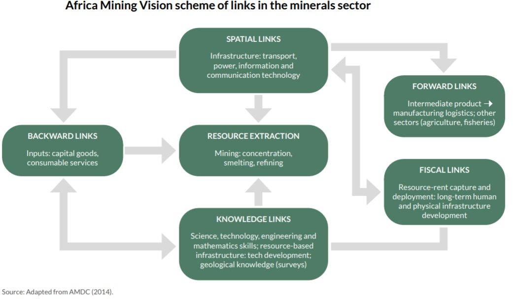 Links Mining