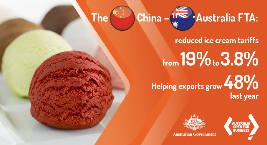 I scream, you scream, & China screams for Australian ice cream 🍨. The #China-#Australia #FreeTradeAgreement helped Australian🍦 ice cream exports grow by +48% in 2017. @Dairy_Australia @Austrade dfat.gov.au/trade/agreemen…