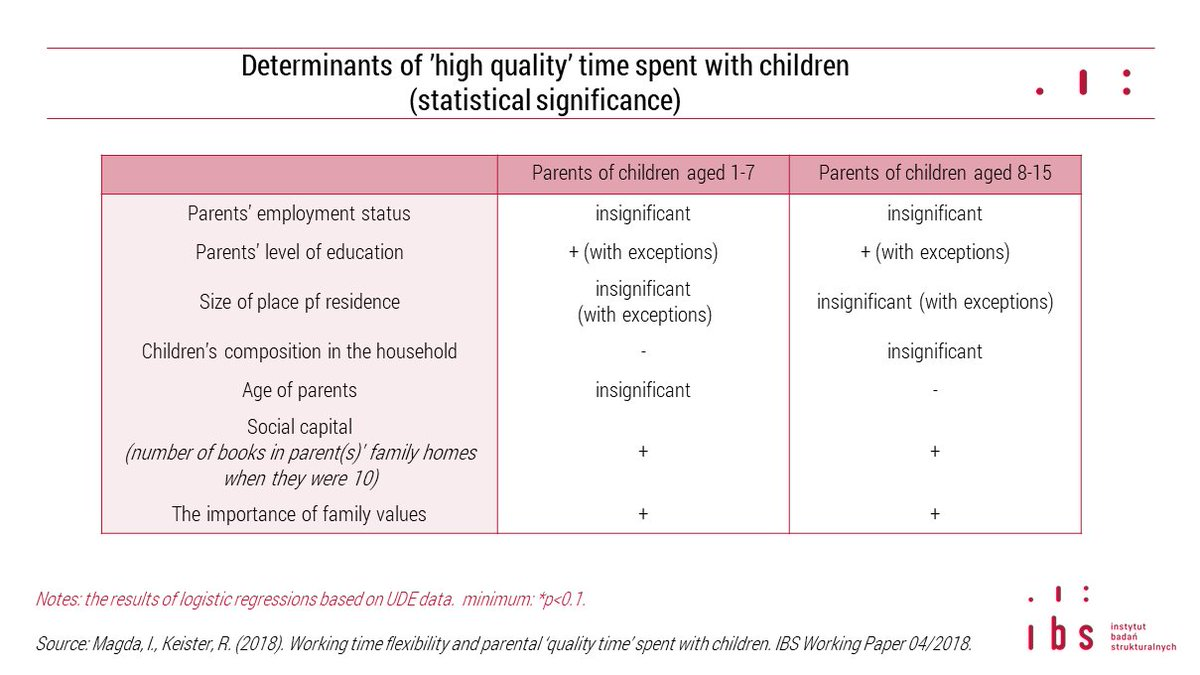 The Link Between Parental Age And >> Ibs Warsaw On Twitter The Link Between Parental Employment