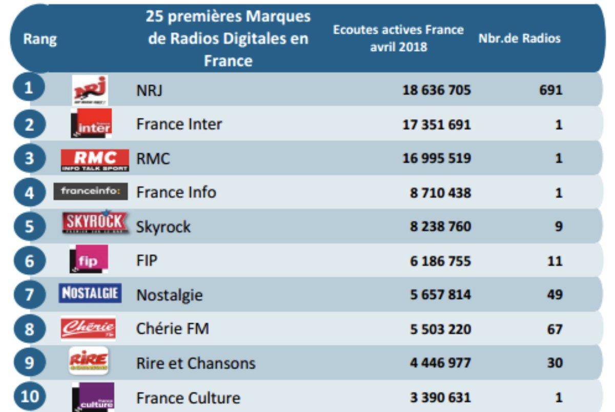 🇫🇷 Les 10 premières Marques de Radios digitales les plus diffusées en France (ACPM)