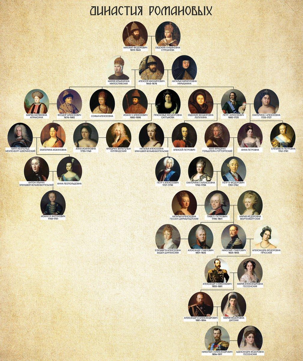 разведении фотографии всей династии романовых только портит внешний