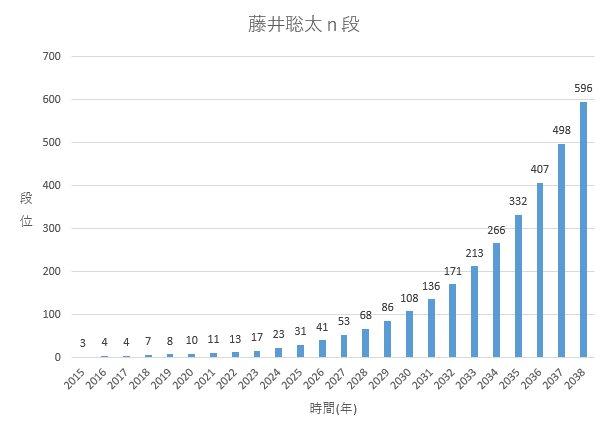 藤井7段がこのペースで昇段し続けていくと、 30年後には藤井596段になっているようです