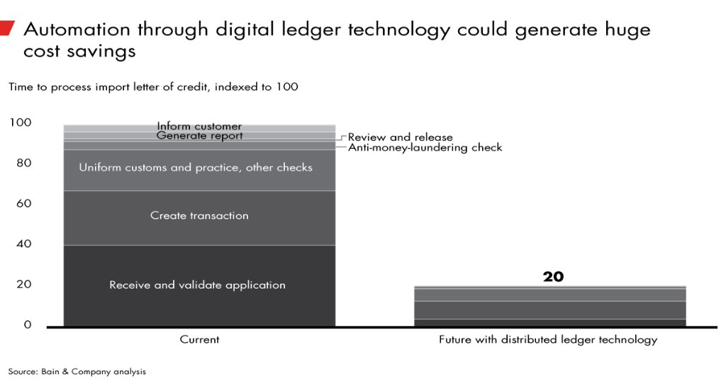 How distributed ledger technology could reduce trade finance operating costs by 50% to 80%:  https://t.co/r9f3iEVHAy https://t.co/AxRvQuAict