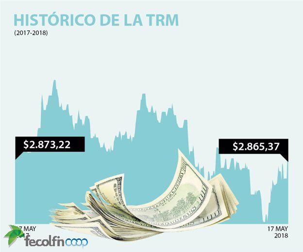 #dólar Foto