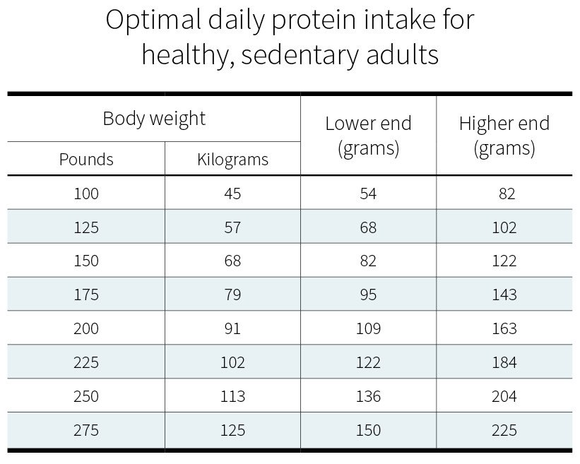 You Should Aim For  8 Grams Per Kilogram Of Body Weight See The Full Science Here Https Examine Com Nutrition How Much Protein Do You Need