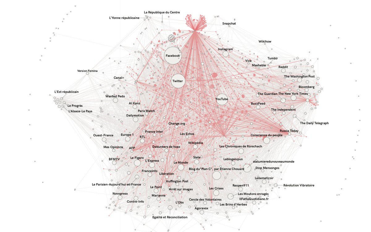 research questions about social media