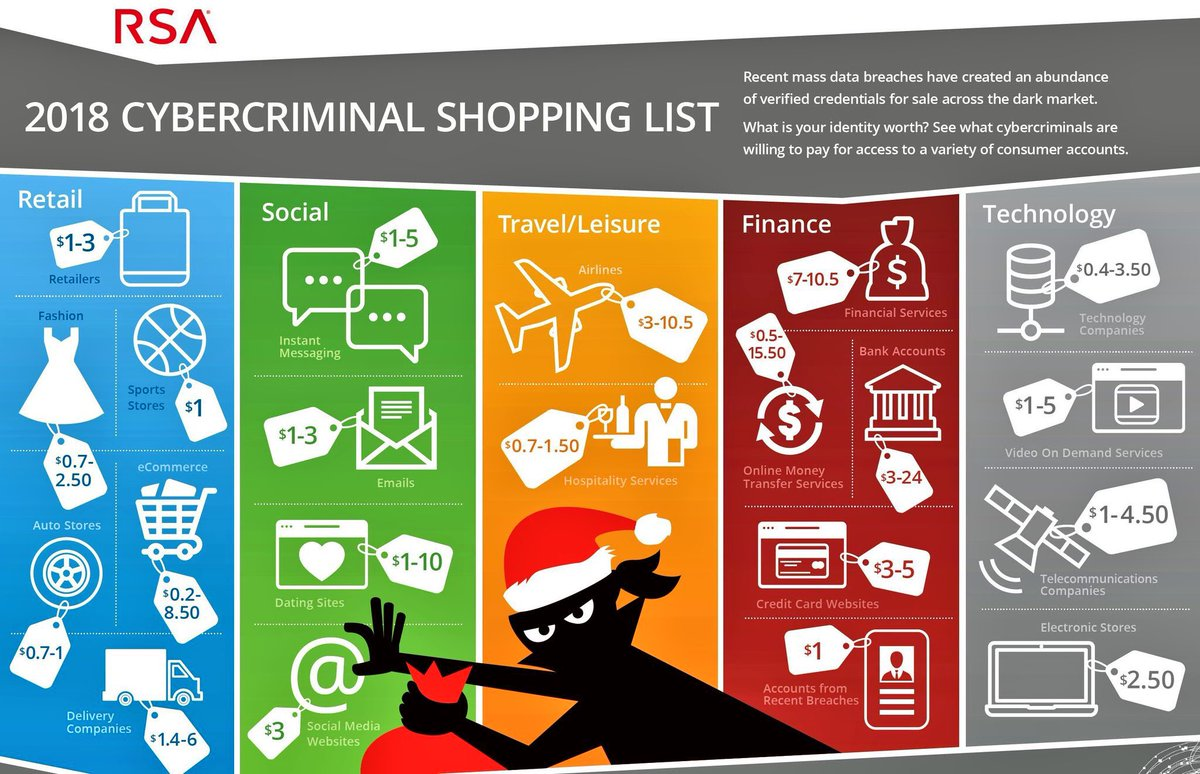 Retweeted Evan Kirstel (@evankirstel):  2018 Cyber Criminal Shopping List {Infographic}  #CyberSecurity #cybercrime #Retail #socialmedia #fintech @fisher85m #infosec #tech #databreach #CyberCriminal @RSAsecurity @Dell<br>http://pic.twitter.com/FHt59KIObK