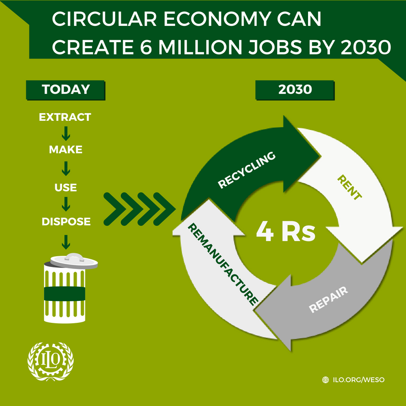 """By replacing the traditional economic model of """"extract, make, use and dispose"""" by a circular economy model, 6 million jobs can be created. ilo.org/weso-greening"""