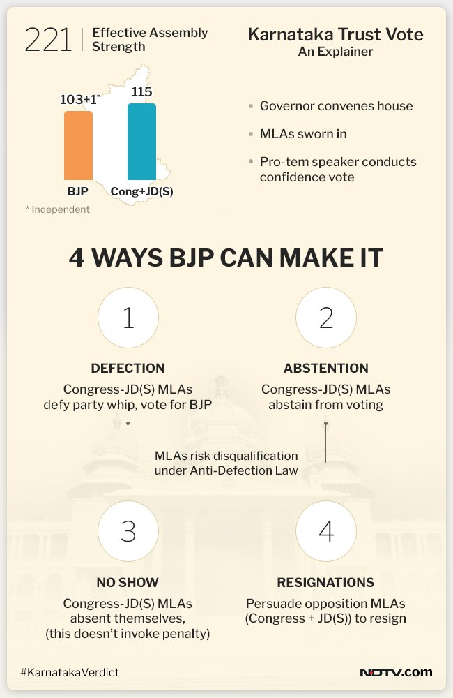 Karnataka #TrustVote: Options before the BJP https://t.co/WdeoP9YoFr  #KarnatakaVerdict #KarnatakaElections