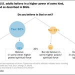 The overwhelming majority of Americans, including a majority of religious nones,say they believe in God or a higher power. Yet only a slim majority of Americans now believe in the God of the Bible. Read key findings about Americans' belief in God: https://t.co/gGqvdqyyaK