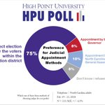 Lawmakers have discussed potentially changing the way NC appoints judges. New #HPUPoll data and analysis by @HighPointU's Department of Criminal Justice shows North Carolinians want to continue electing judges: https://t.co/XLPV8HilVN @HPUSurveyCenter