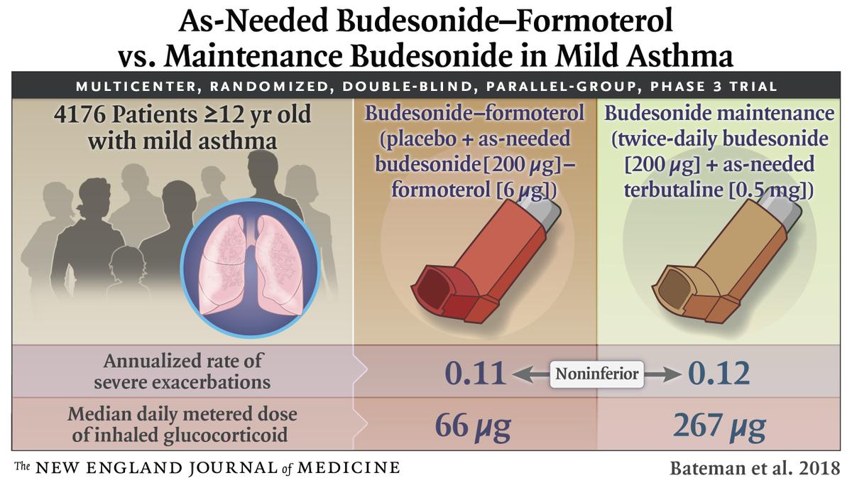 Nejm On Twitter Visualabstract Inhaled Glucocorticoid Plus B