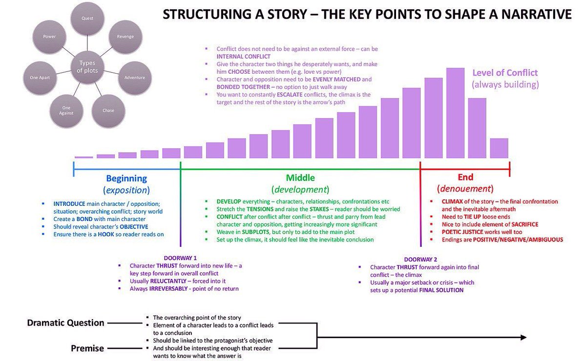How to structure a compelling story - it also works for #video #graphics and #infographics  #Marketing #ContentMarketing #GrowthHacking #makeyourownlane #DigitalMarketing #SEO #SMM #socialmedia #Digital #media #video #videocontent #influencer #socialmediamarketing #cmo #martech<br>http://pic.twitter.com/jplQ18NaKf