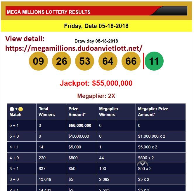 Lotto US Prediction (@lotto_us) | Twitter