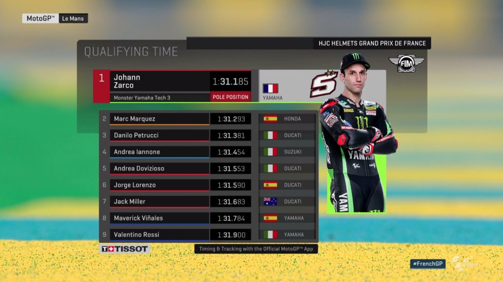 French MotoGP 2018 Final Race Live Stream