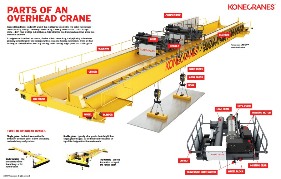 overheads cranes: - top running - under running - single girder -  double girder     and there are various parts that constitute overhead  cranes:
