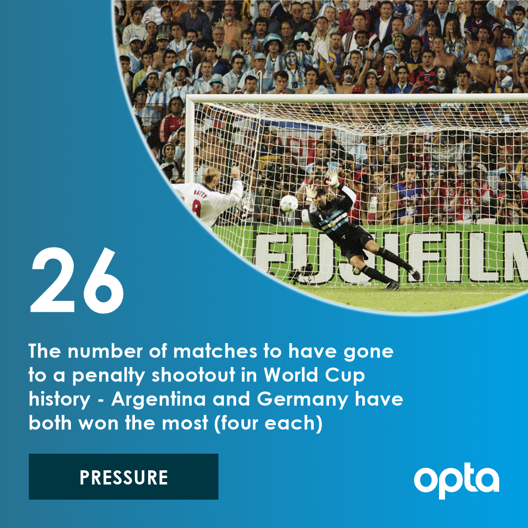 26 - The number of matches to have gone to a penalty shootout in World Cup history: Argentina and Germany have both won the most (four each). Pressure. #OptaWCCountdown