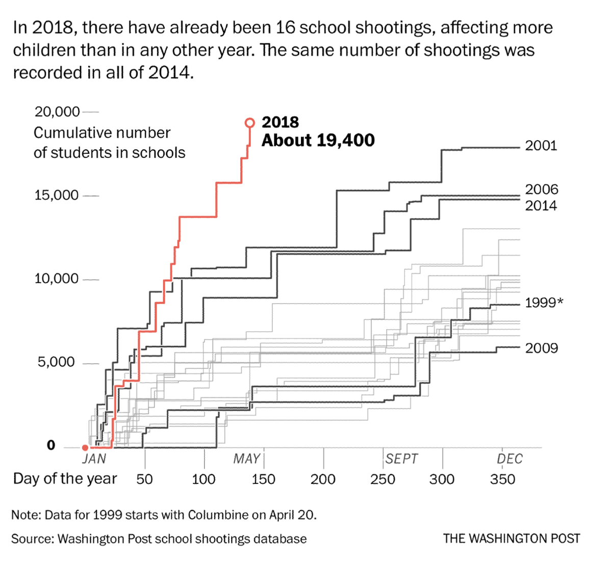 A sickening graph as young lives are taken with lifeless response When #NeverAgain is not just #AgainandAgain but worse than ever.