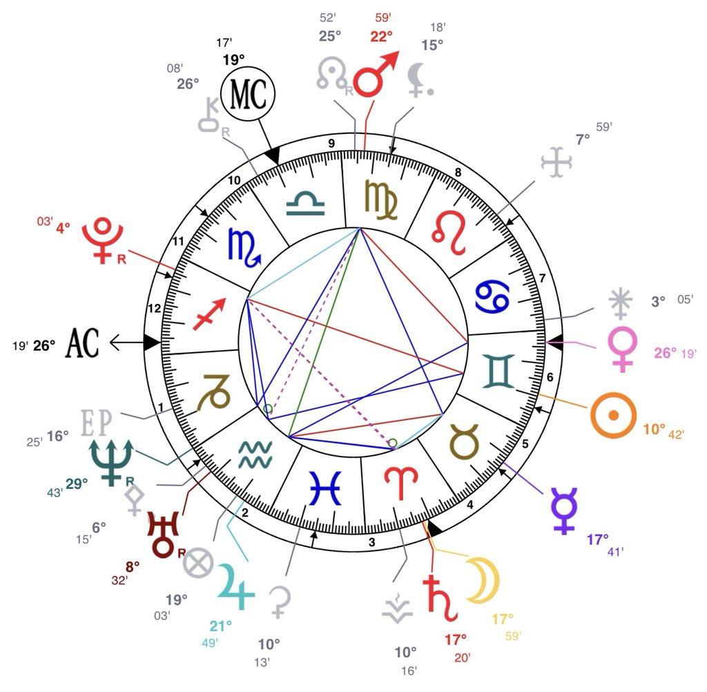 Rude Astrology on Twitter: