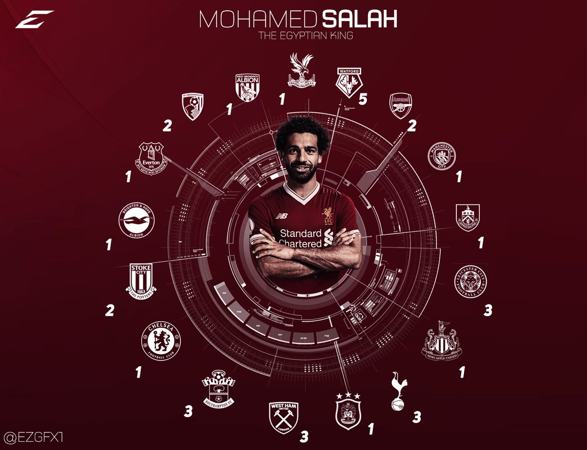 Mohamed Salah Infographic    No player has ever scored against more teams in a single @premierleague campaign than Mo Salah  ( @goal ) RT&#39;s Much Appreciated #YNWA #LFC #Liverpool #mohamedsalah<br>http://pic.twitter.com/1zJAdb2RXm