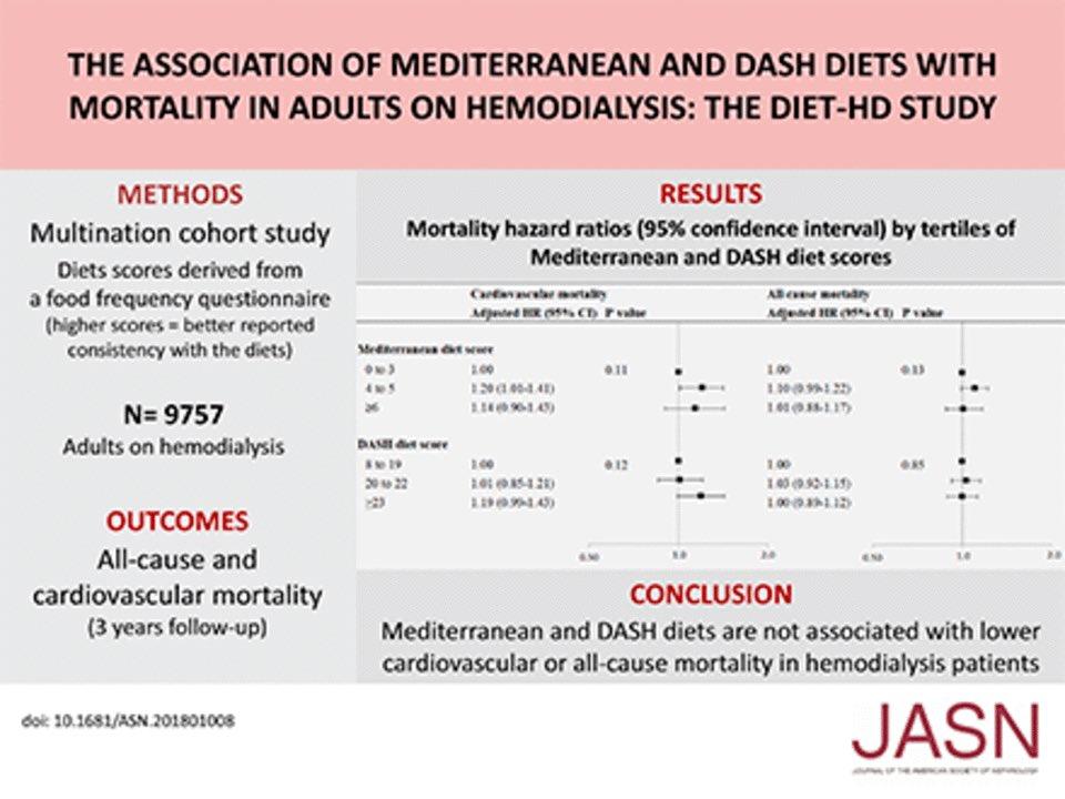 the dash diet food ratio