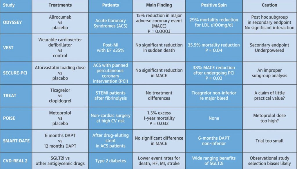 #7 Trials #names to #know From Statistician&#39;s  from #ACC18  1.#ODYSSEY 2.#VEST 3.#SECURE PCI 4.#TREAT  5.#POISE 6.#SMART-DATE 7.#CVD REAL    http:// onlinejacc.org/content/early/  &nbsp;  …<br>http://pic.twitter.com/ng3APzuEOu