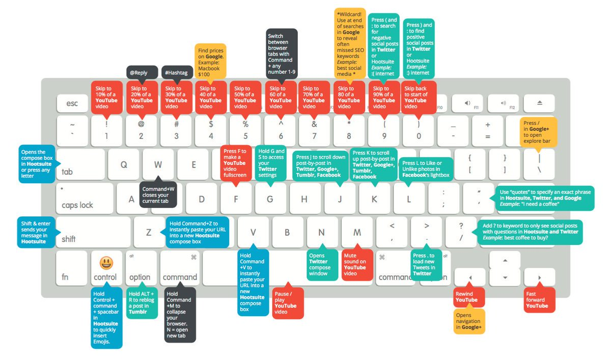 Theyre hiding right beneath your fingers: ow.ly/HPgQ30k3JOC 25+ useful Mac keyboard shortcuts for social media managers