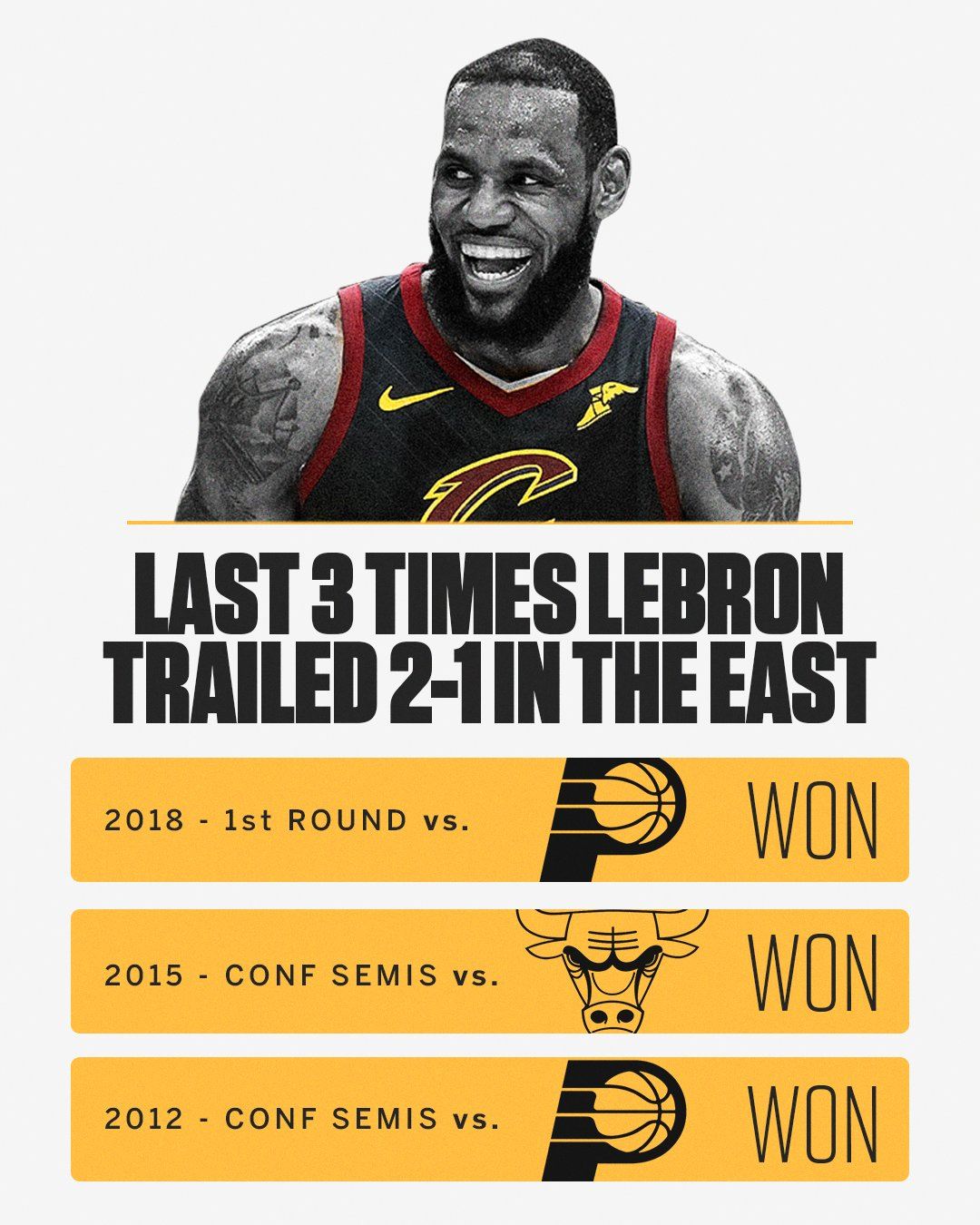 The last 3 times LeBron was down 2-1 in the East, he won the series. https://t.co/Ng5043dxKr
