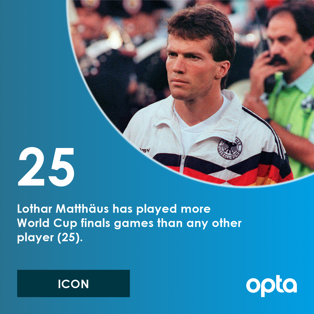 25 - Lothar Matthäus has played more World Cup finals games than any other player (25). Icon. #OptaWCCountdown