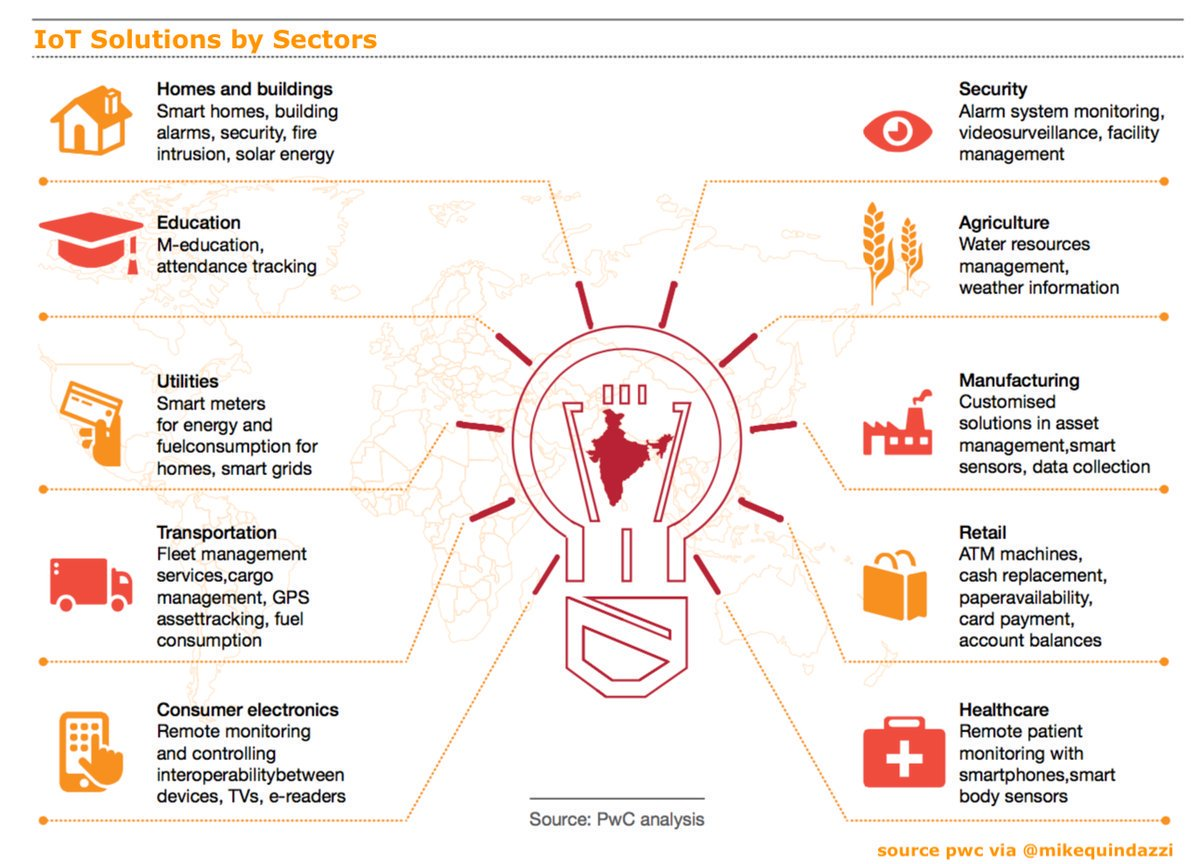 #IoT solutions by sectors  http:// bit.ly/2GiRTsX  &nbsp;   via @PwC  #AI #IoT #Cloud #Agritech #SmartHome #SmartCity #IIoT #Fintech #Insurtech #CyberSecurity  RT @MikeQuindazzi Cc @evankirstel @IIoT_World @antgrasso @MHiesboeck @Ronald_vanLoon @robvank @andy_lucerne @KaiGrunwitz<br>http://pic.twitter.com/KlyhkUpiZE