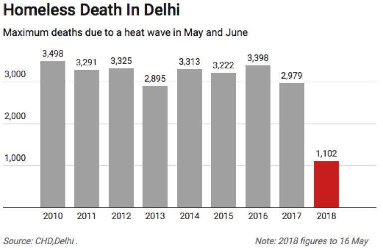 Delhi becoming deathbed for Homeless. More than thousand rough sleepers have died on the streets across the Delhi in the first four and half months of 2018. @dna #DNAExclusive How hunger, drugs, heat kill more than 3000+ homeless, reveals http://dnai.in/fqVg