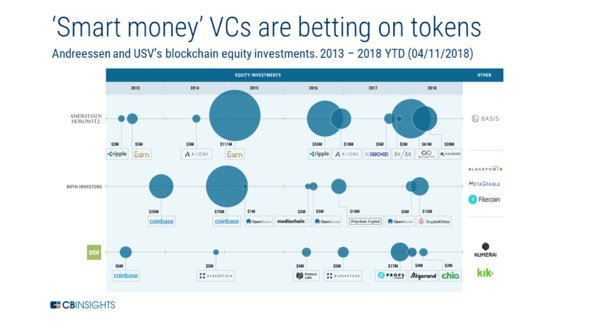 Great read   8 Trends Shaping The Future Of Blockchain Technology  via @cbinsights  @SpirosMargaris  @haydentiff @pascalbouvier @Penny_Green  @JimMarous  #Bitcoin #btc #Ripple #xrp #blockchain #crypto #currency    https://www. cbinsights.com/research/block chain-future-trends/ &nbsp; … <br>http://pic.twitter.com/gl5prhMdy0