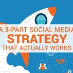 3-Part #SocialMedia Strategy That Actually WorksPart 1: Align Daily/Weekly Content Strategy With Goals Part 2: Create Your Daily Social Media Workflow Part 3: Track, Measure and AdjustRead it all here: https://t.co/jb8ASkKqZE