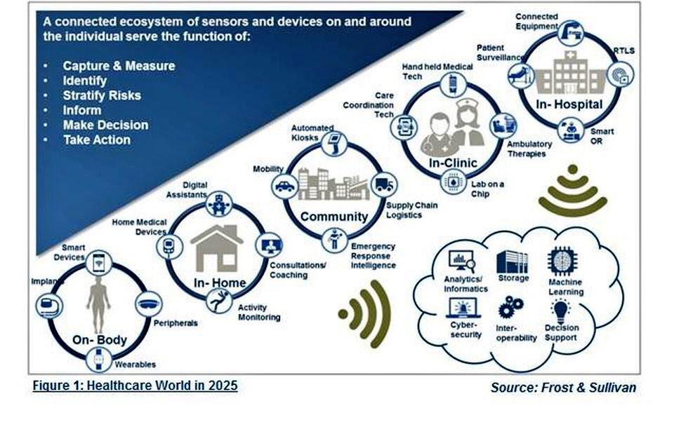 The #Healthcare world in 2025   http:// okt.to/VbAL67  &nbsp;   via @forbes #AI #healthtech #VR #AR #cybersecurity #blockchain #healthtech #machinelearning #digitalhealth #IoT #digitaltransformation #sensors @InsightBrief @IrmaRaste @JohnNosta @ahier<br>http://pic.twitter.com/IuaZMe7Bdg