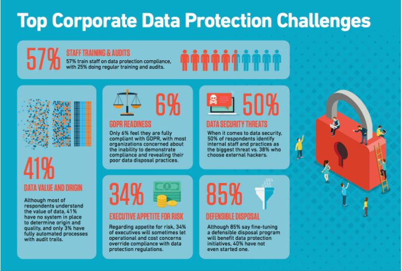 Top Corporate #Data Protection Challenges { #Infographic }  #CyberSecurity #infosec #GDPR #Education #databreach @Fisher85M #privacy #BigData #Hacking #hr MT @Fisher85M<br>http://pic.twitter.com/YBA7o1RPDk