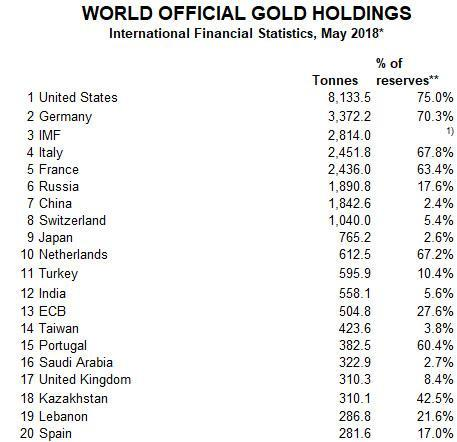 Turkey Repatriates All Gold From The US In Attempt To Ditch TheDollar https://t.co/XdX0IoRuH2