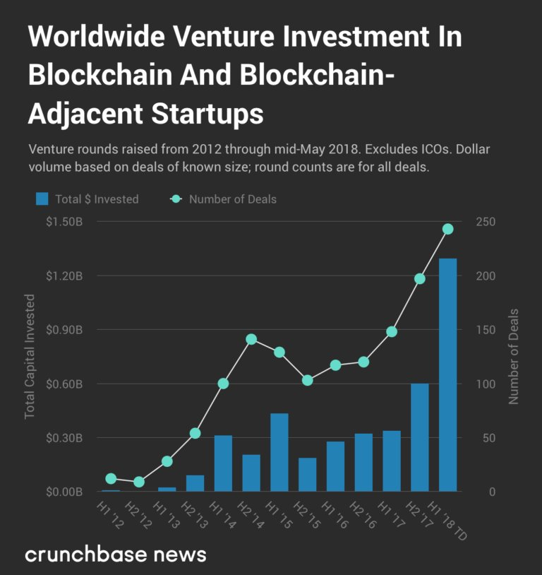 With at least $1.3 billion invested globally in 2018, VC funding for blockchain blows past 2017 totals https://t.co/OnO9HGwC1m by @Jason_Rowley