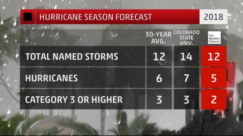 The @weathercompany @IBMWatson has updated its 2018 #hurricane season outlook. Heres what changed: wxch.nl/2x7dK67