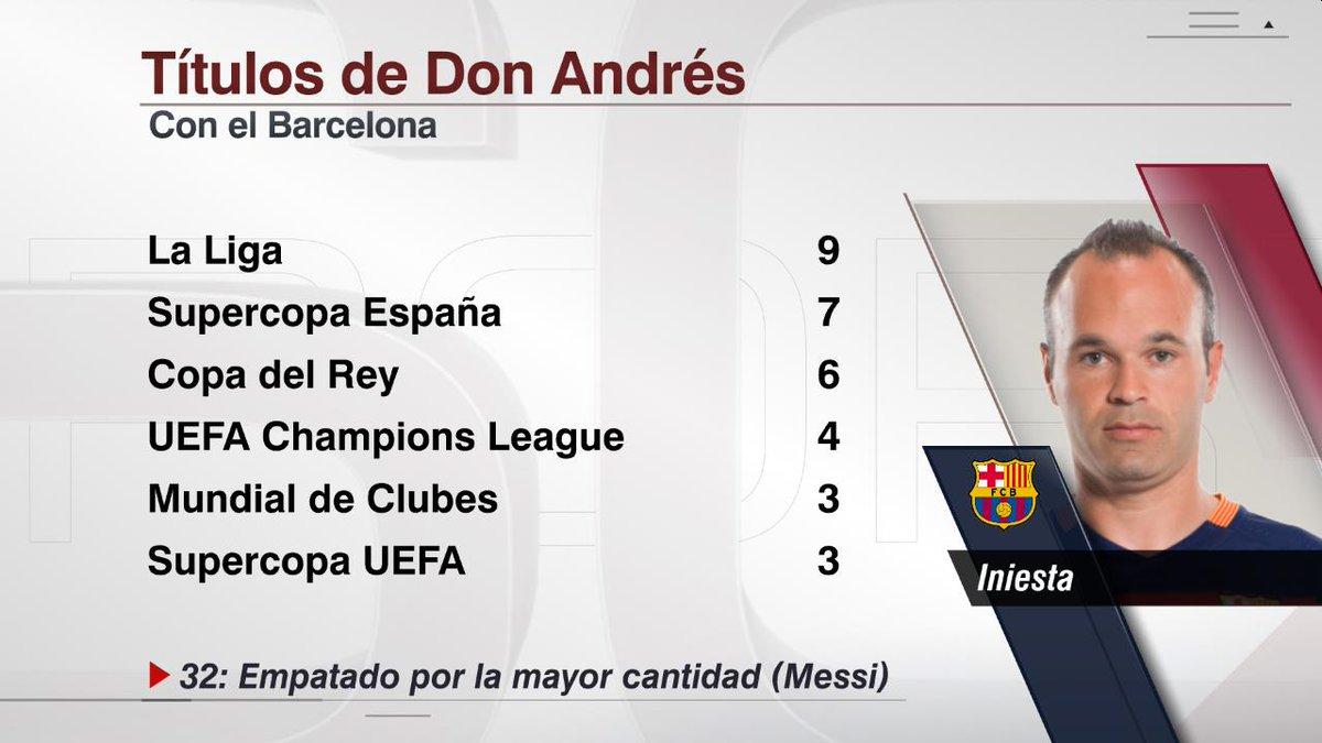 Andres Iniesta sale de cambio por última vez como jugador del Barcelona. Jugó 674 partidos con Barcelona, la segunda mayor cantidad tras Xavi Hernández (767).