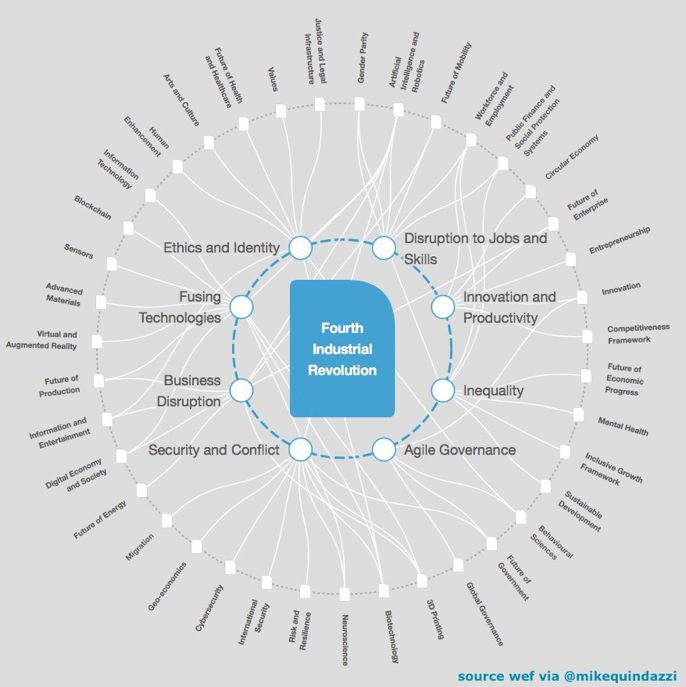 #Industry40 is impacting the way we LIVE #SmartCity #SmartHome, WORK #FutureofWork  and RELATE #SocialMedia #Digital &gt;&gt; @wef via @MikeQuindazzi &gt;&gt; #AR #VR #AI #Drones #Robotics #3Dprinting #RPA #4IR #Infographics<br>http://pic.twitter.com/t5plEehLIr