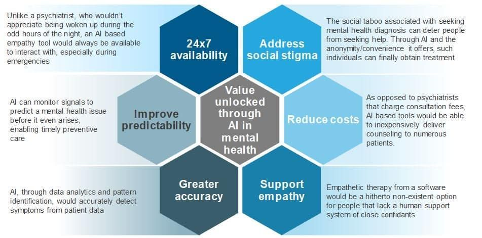 The idea of end-to-end #mentalhealth treatment through #AI with no human intervention is quite viable.  https:// buff.ly/2GN24Fj  &nbsp;   @EverestGroup via @antgrasso #HealthTech #ML <br>http://pic.twitter.com/9LSRMpKPTw
