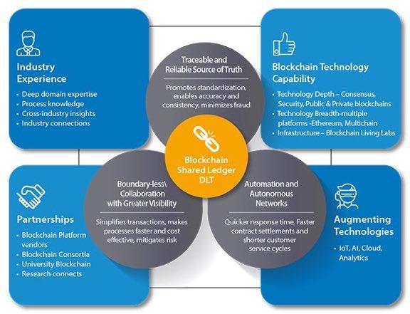 Why #Blockchain is important ? #FinTech #Bitcoin #Cybersecurity #Tech #Innovation #AI #ML #Cloud #Startup #Entrepreneur #IoT #BigData #4IR<br>http://pic.twitter.com/j1aGpBUqk5
