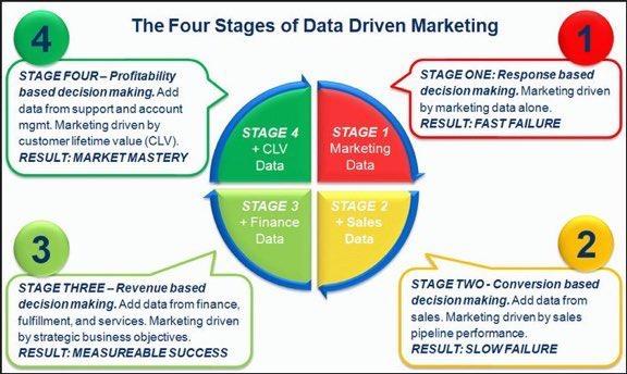 What are the 4 steps of #Data driven #marketing?   #Sales #brands #branding #brand #startup #startups #advertising   #socialmedia #commerce #ecommerce #retail #wholesale #Internet #SEO #SMM #DigitalTransformation<br>http://pic.twitter.com/mduKU1aU0D