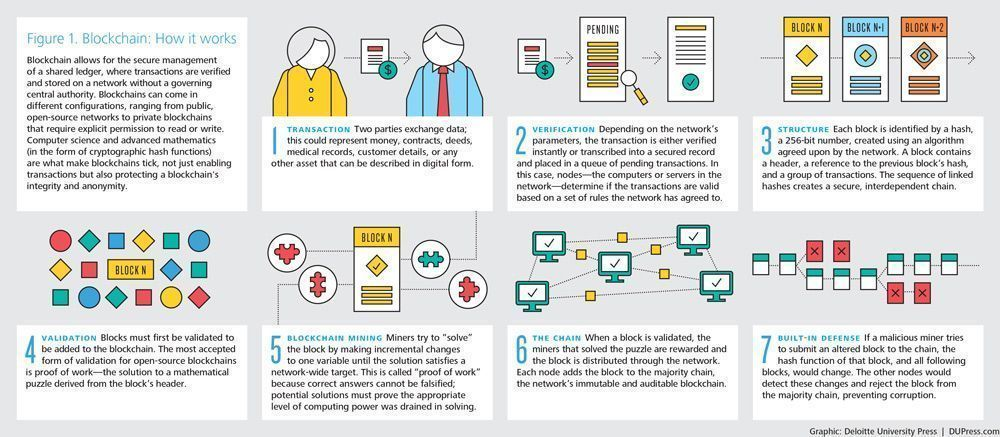 How does #Blockchain work?  #fintech #cryptocurrency #CyberSecurity #BigData #disruption #infosec #DLT @Fisher85M #AI #IoT #Crypto #security #infosec #ArtificialIntelligence   [via @Deloitte]<br>http://pic.twitter.com/baOZR22U03