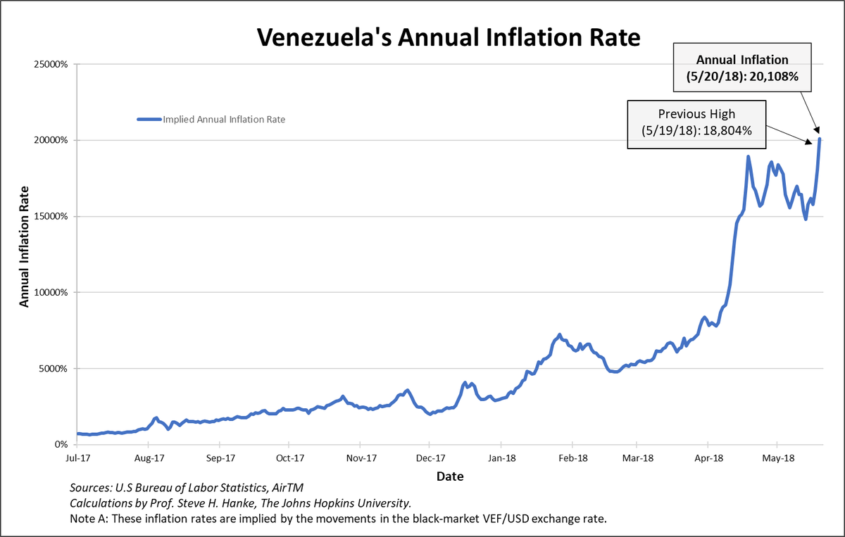 On election day,  #Socialist #Venezuela's annual inflation rate blows through 20,000% and sets at an all-time high of 20,108%. <br>http://pic.twitter.com/yxrlKROMwF