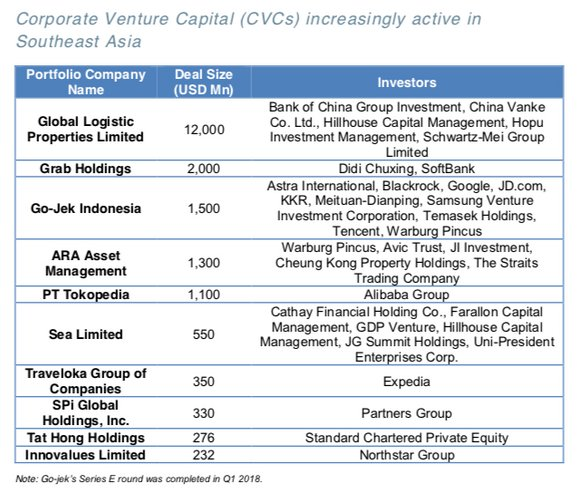 Singapore, Indonesia continue to be strong magnet for PE-VC activity in SE Asia   https:// buff.ly/2KCkk6t  &nbsp;    #VC #Startups #Investments #PrivateEquity<br>http://pic.twitter.com/koYP4G4tTm
