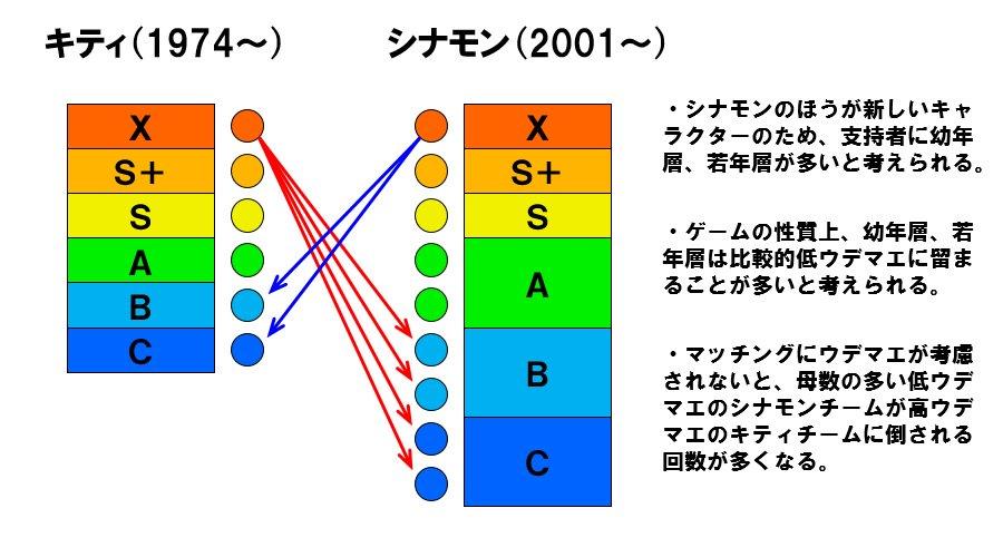 スプラトゥーンのサンリオフェス、今回キティが勝利した構図について、その考察を超簡単にまとめました。