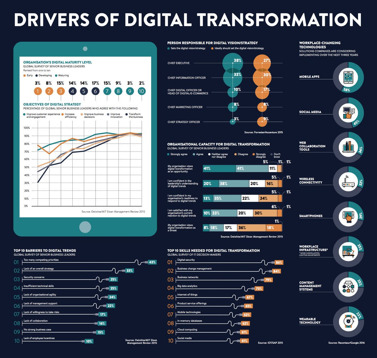 Top 10 Drivers Barriers and Skills for #DigitalTransformation RT @antgrasso  @JimMarous   http:// bit.ly/2ohVcYT  &nbsp;                #Digital #TransfoNum #numerique #Management #innovation #disruption #TechTrends #Marketing #strategy #strategie #startup #startups<br>http://pic.twitter.com/kMpc9q33a9